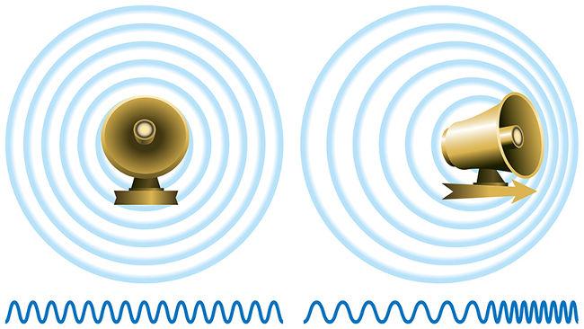 A imagem acima mostra uma fonte de ondas sonoras deslocando-se e a deformação sofrida pelas frentes de onda do som emitido.