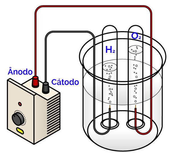 Representação da produção de gases nos eletrodos.