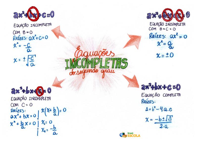 Mapa Mental: Equações do 2º Grau Incompletas