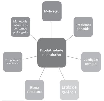 Fatores que influenciam a produtividade