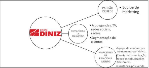 e4b46a5abf39a ... é possível afirmar que os objetivos do marketing de relacionamento  estão sendo atingidos pelas Óticas Diniz unidade de Castanhal.