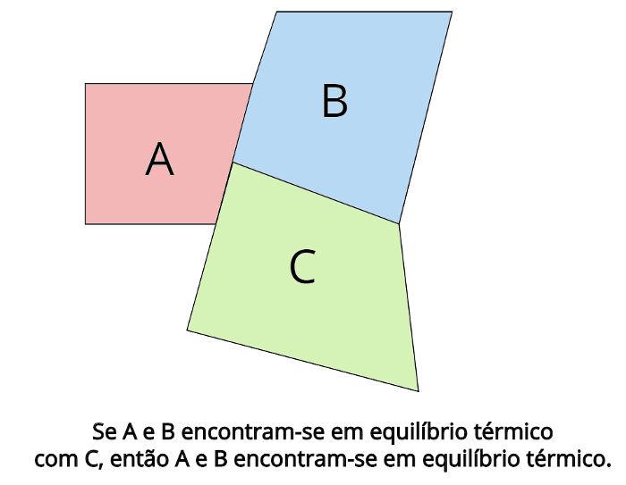 No equilíbrio térmico, as temperaturas finais de cada corpo devem ser iguais: TA = TB = TC
