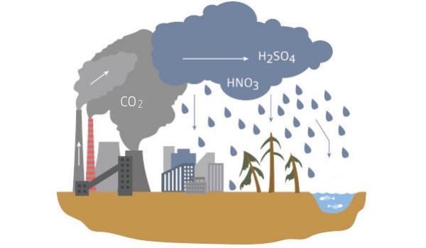 Chuva ácida é a que apresenta grande concentração de ácidos.