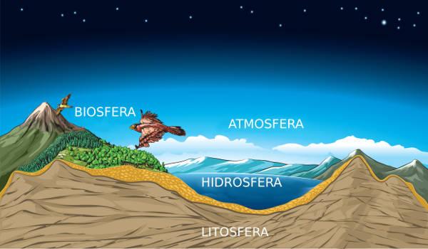 As camadas externas da Terra são: biosfera, atmosfera, litosfera e hidrosfera.