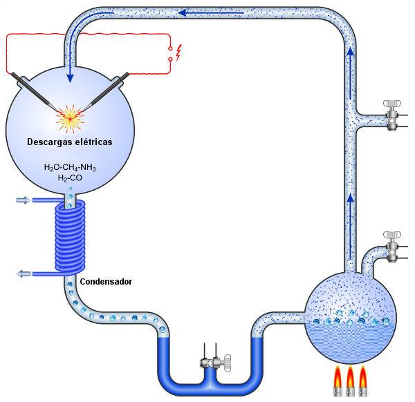 Representação do experimento realizado por Miller.