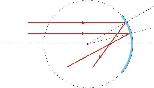 Em vermelho é mostrado o foco do espelho côncavo.