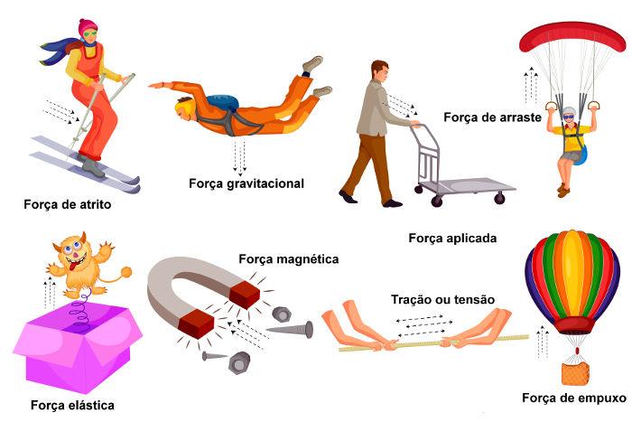 Existem diversos tipos de força na natureza.