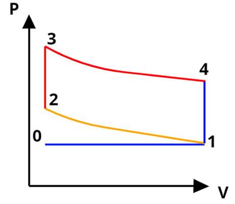 O ciclo Otto é o ciclo dos motores movidos a gasolina.