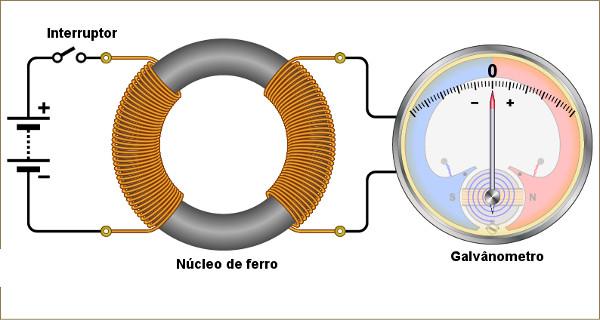 O surgimento ou a interrupção da corrente elétrica fazia o ponteiro do galvanômetro mover-se.