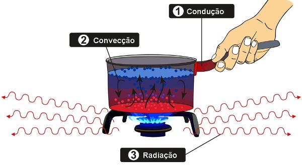 Na figura, é possível observar a condução, a convecção e a radiação.